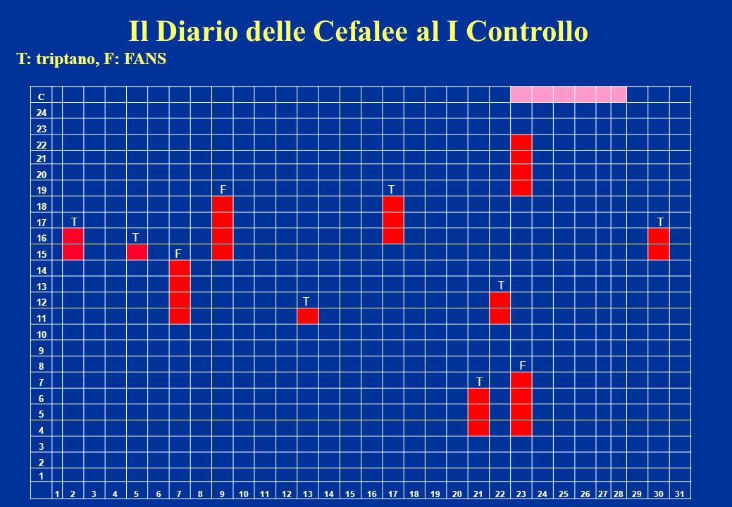 Il Diario delle Cefalee al I Controllo