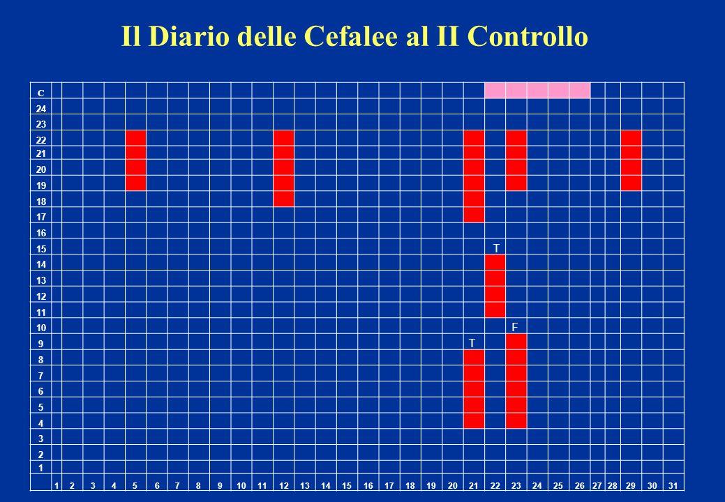 Il Diario delle Cefalee al II Controllo