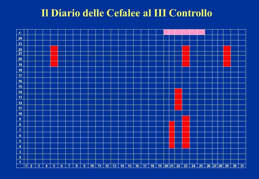 Il Diario delle Cefalee al III Controllo