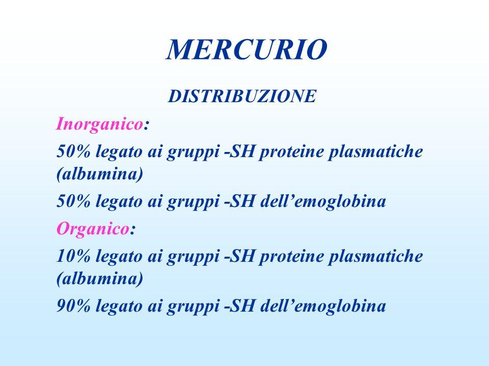 MERCURIO DISTRIBUZIONE Inorganico: