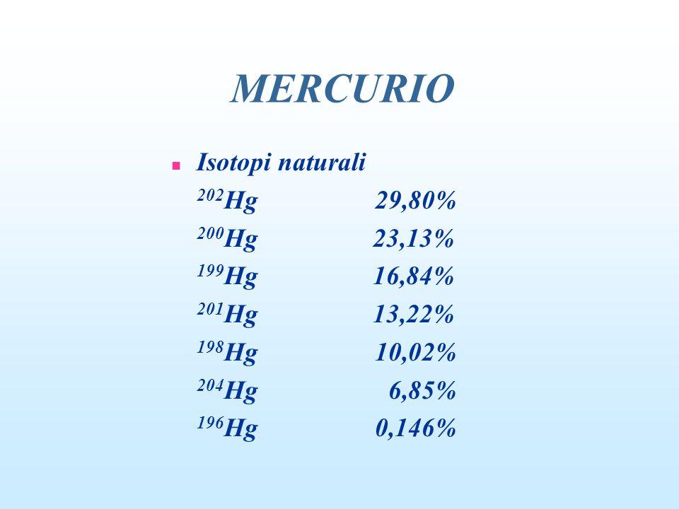 MERCURIO Isotopi naturali 202Hg 29,80% 200Hg 23,13% 199Hg 16,84%