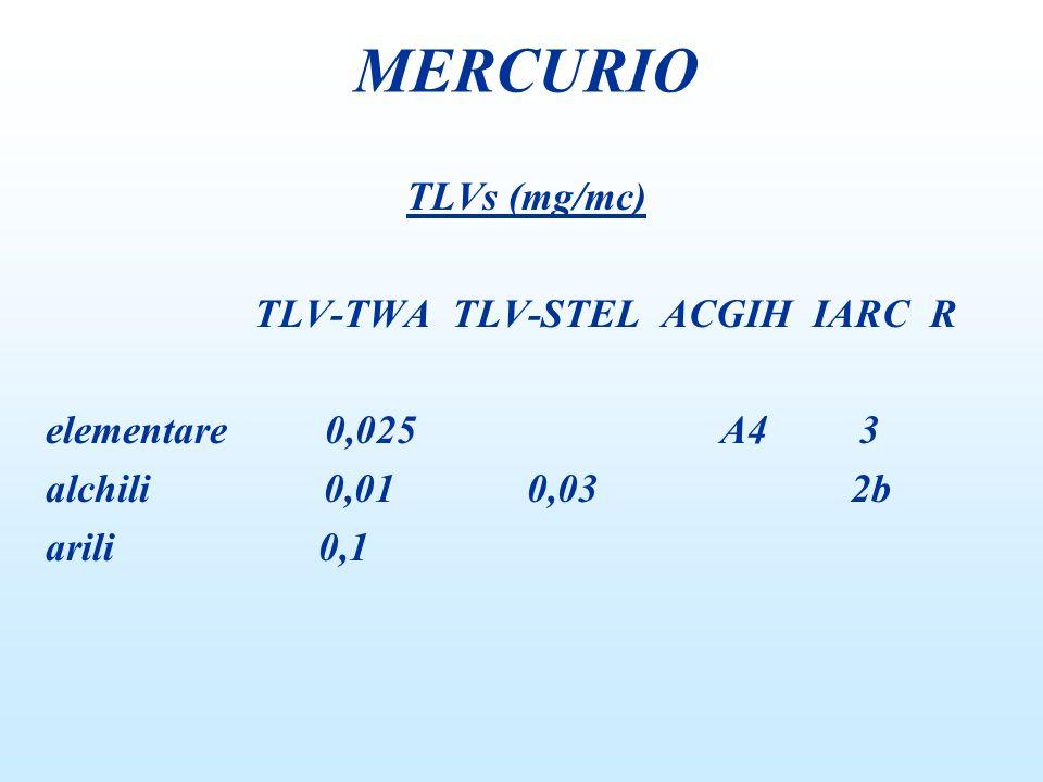 MERCURIO TLVs (mg/mc) TLV-TWA TLV-STEL ACGIH IARC R