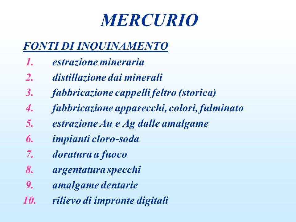 MERCURIO FONTI DI INQUINAMENTO 1. estrazione mineraria