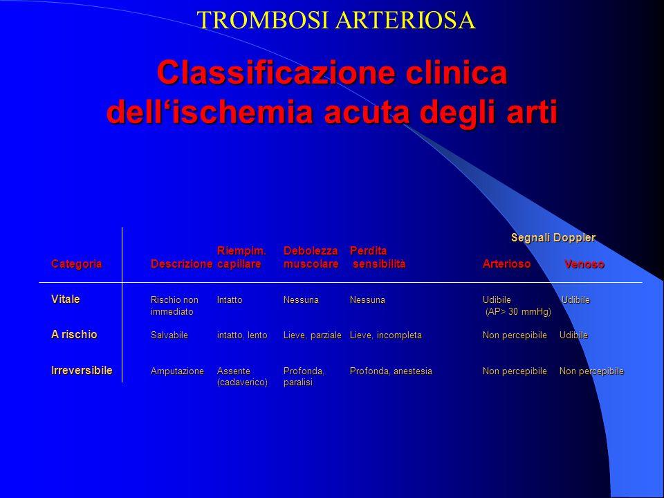 Classificazione clinica dell'ischemia acuta degli arti