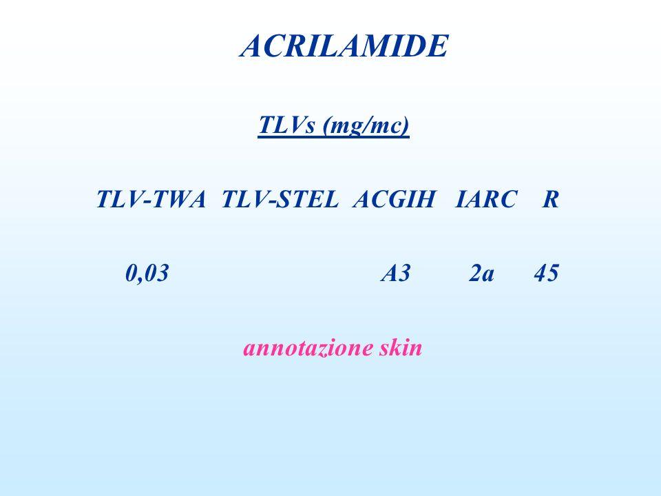ACRILAMIDE TLVs (mg/mc) TLV-TWA TLV-STEL ACGIH IARC R 0,03 A3 2a 45
