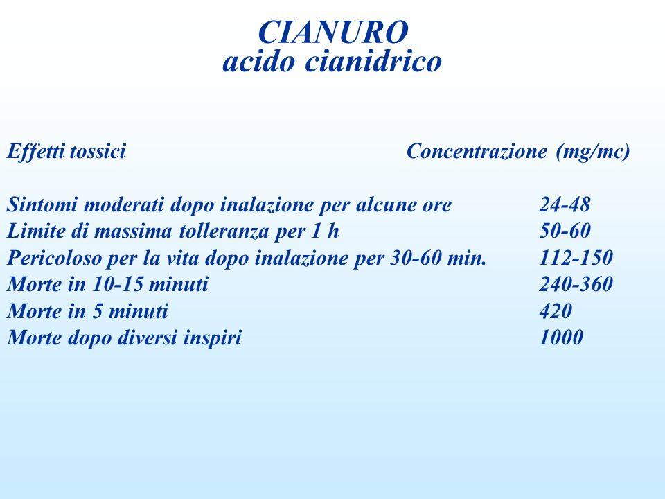CIANURO acido cianidrico