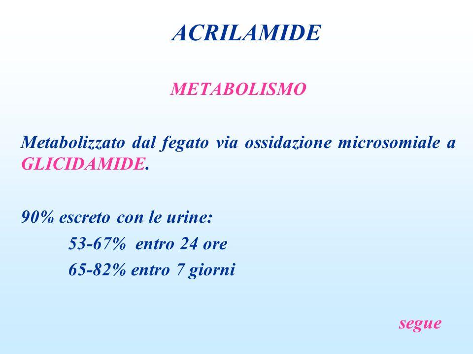 ACRILAMIDE METABOLISMO