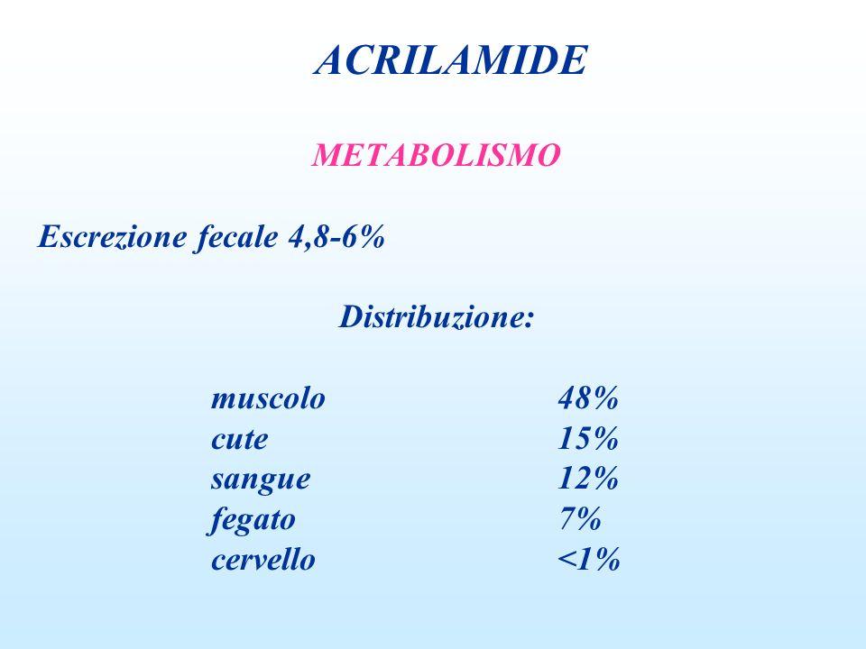 ACRILAMIDE METABOLISMO Escrezione fecale 4,8-6% Distribuzione: