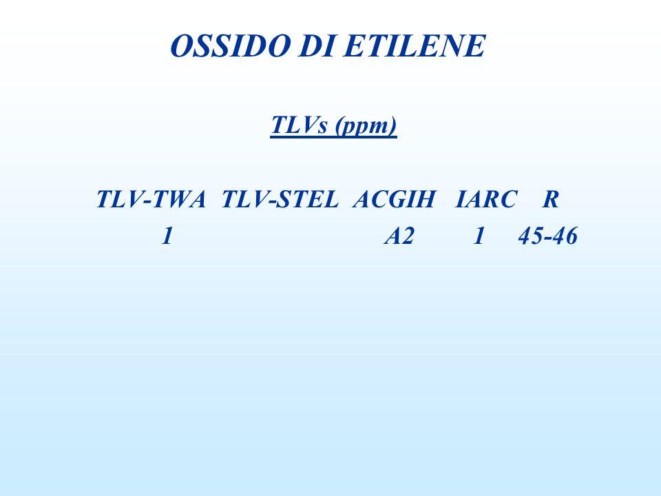 OSSIDO DI ETILENE TLVs (ppm) TLV-TWA TLV-STEL ACGIH IARC R