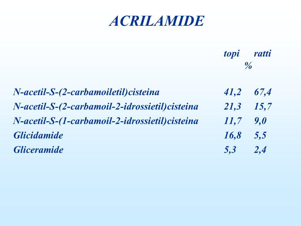 ACRILAMIDE topi ratti % N-acetil-S-(2-carbamoiletil)cisteina 41,2 67,4