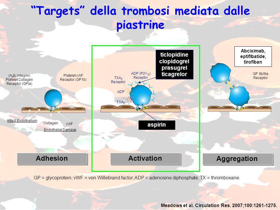 Targets della trombosi mediata dalle piastrine