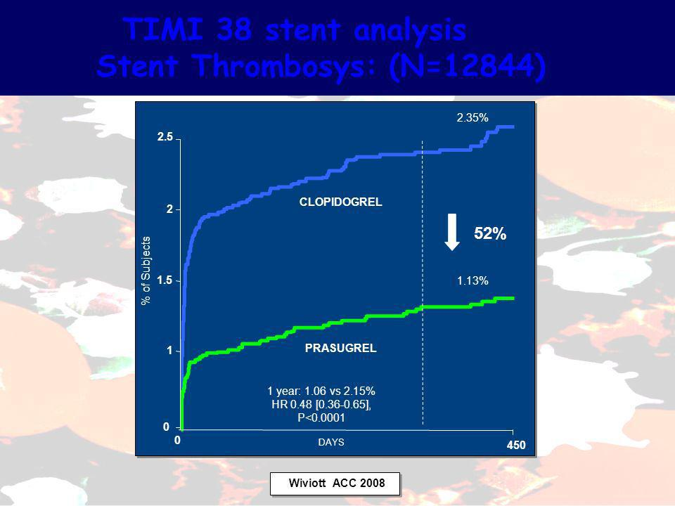 TIMI 38 stent analysis Stent Thrombosys: (N=12844)
