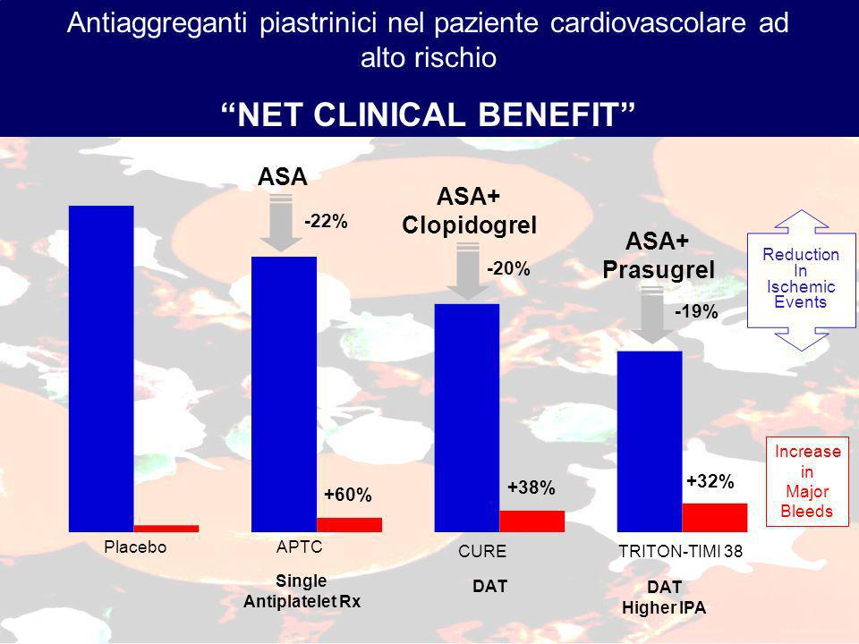 Antiaggreganti piastrinici nel paziente cardiovascolare ad alto rischio NET CLINICAL BENEFIT