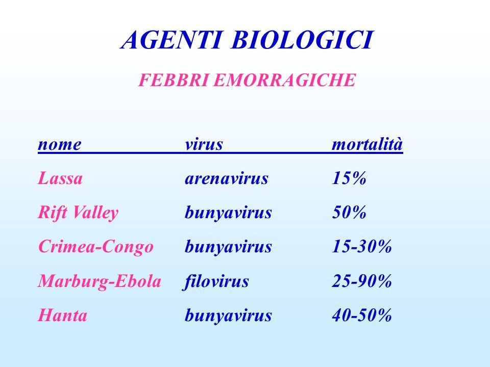 AGENTI BIOLOGICI FEBBRI EMORRAGICHE nome virus mortalità