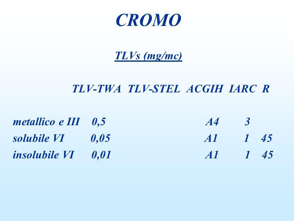 cadmio, cromo, arsenico, fluoro