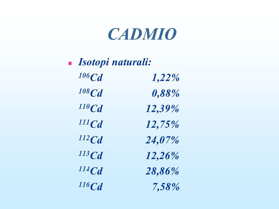 CADMIO Isotopi naturali: 106Cd 1,22% 108Cd 0,88% 110Cd 12,39%