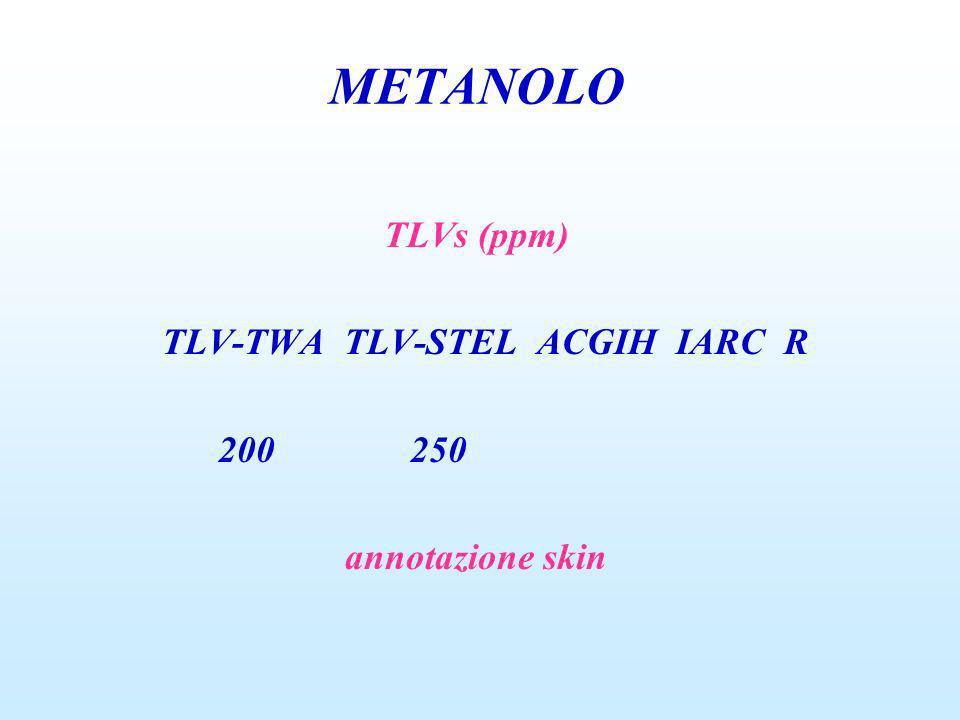 METANOLO TLVs (ppm) TLV-TWA TLV-STEL ACGIH IARC R 200 250