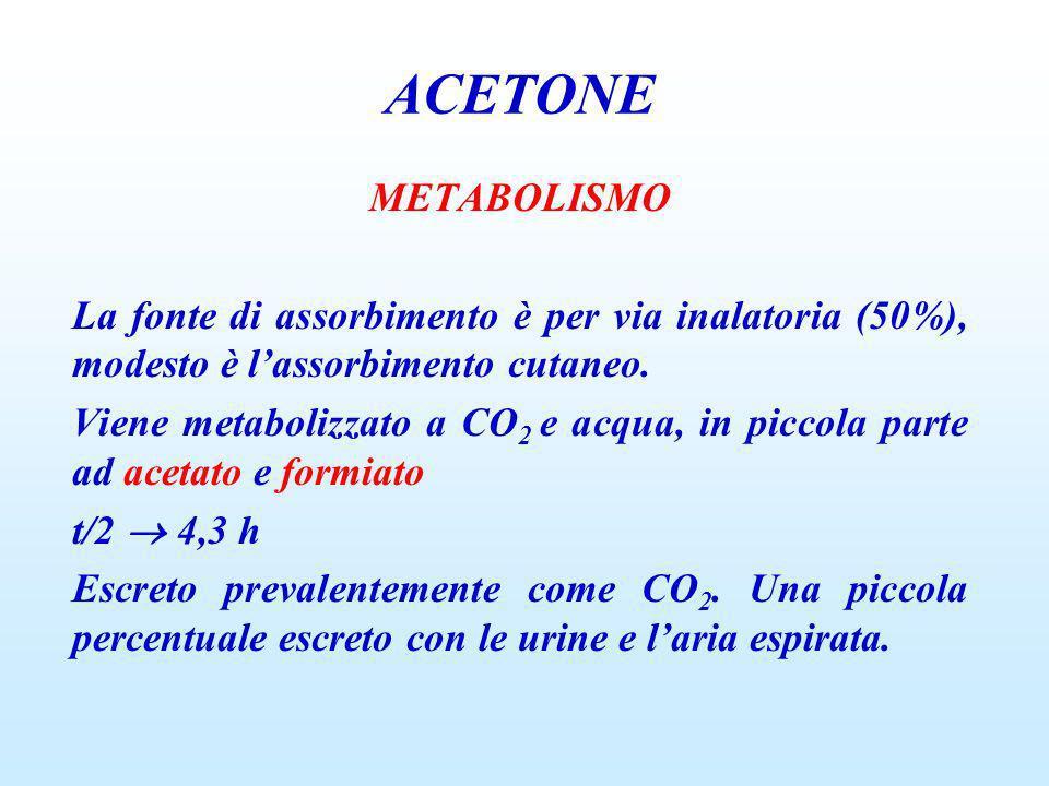 ACETONEMETABOLISMO. La fonte di assorbimento è per via inalatoria (50%), modesto è l'assorbimento cutaneo.