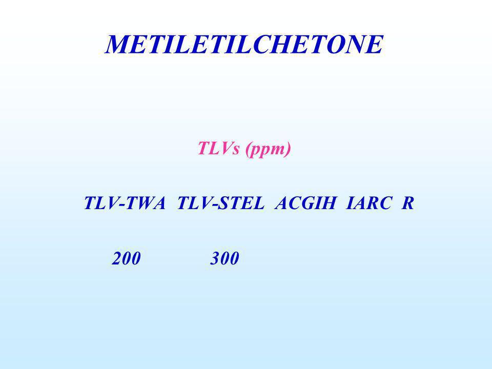 METILETILCHETONE TLVs (ppm) TLV-TWA TLV-STEL ACGIH IARC R 200 300