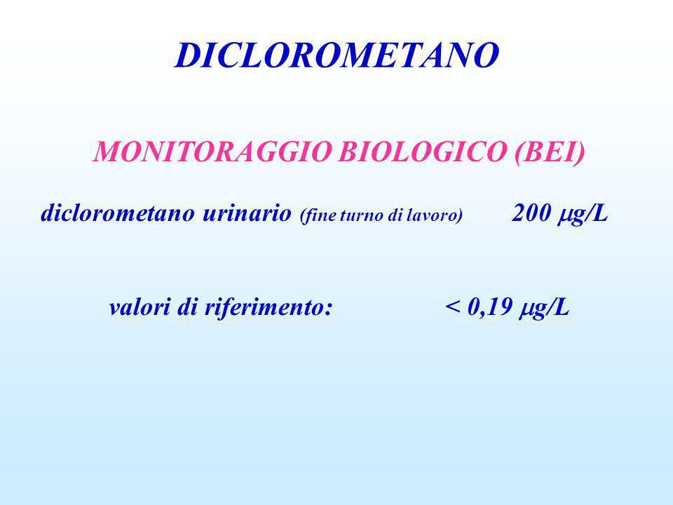 MONITORAGGIO BIOLOGICO (BEI) valori di riferimento: < 0,19 g/L
