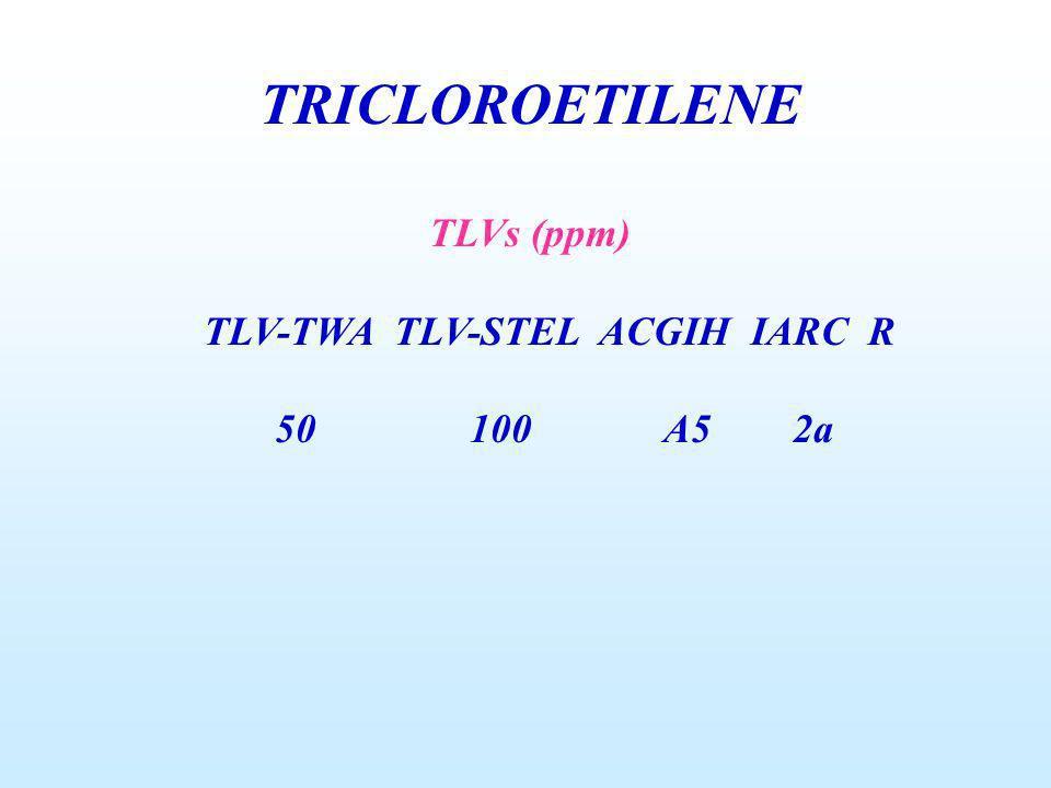 TRICLOROETILENE TLVs (ppm) TLV-TWA TLV-STEL ACGIH IARC R 50 100 A5 2a