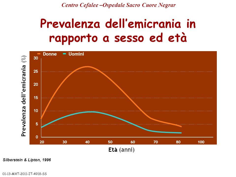 Prevalenza dell'emicrania in rapporto a sesso ed età