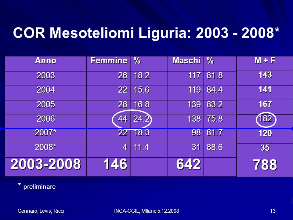 COR Mesoteliomi Liguria: 2003 - 2008*