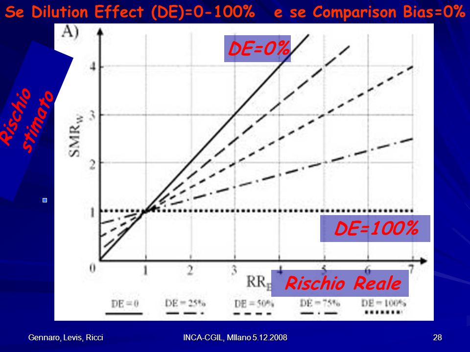 Se Dilution Effect (DE)=0-100% e se Comparison Bias=0%