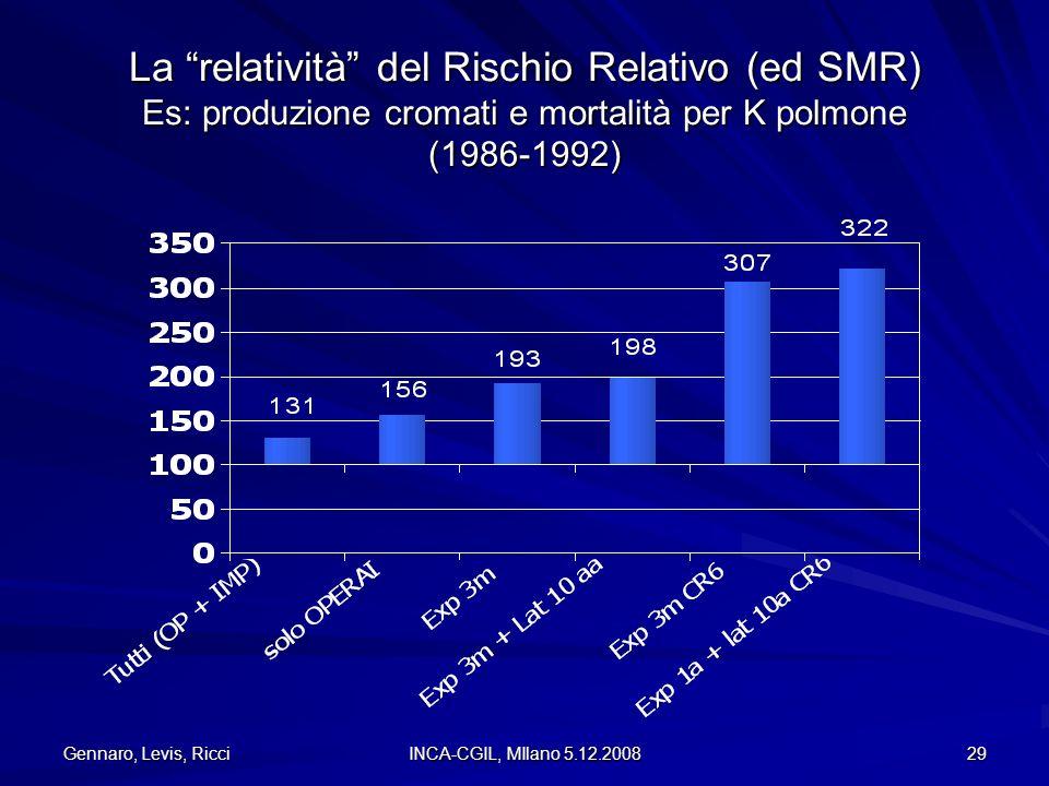 La relatività del Rischio Relativo (ed SMR) Es: produzione cromati e mortalità per K polmone (1986-1992)