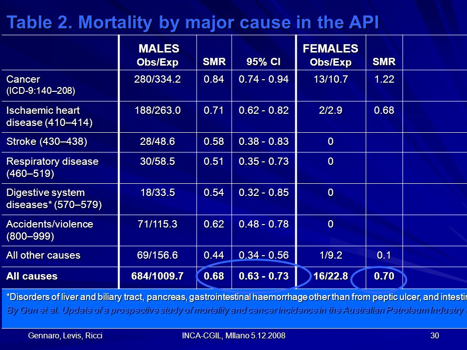 Table 2. Mortality by major cause in the API