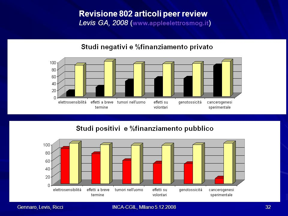 Revisione 802 articoli peer review