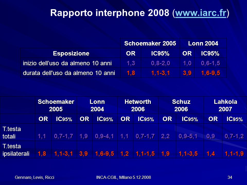 Rapporto interphone 2008 (www.iarc.fr)