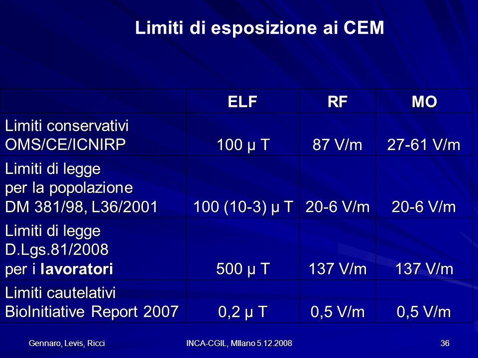 Limiti di esposizione ai CEM