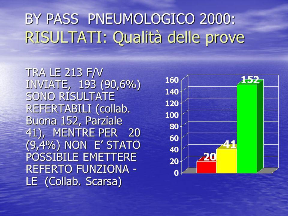 BY PASS PNEUMOLOGICO 2000: RISULTATI: Qualità delle prove