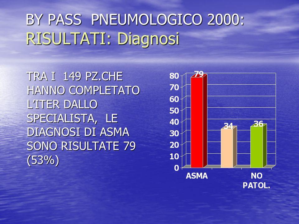 BY PASS PNEUMOLOGICO 2000: RISULTATI: Diagnosi