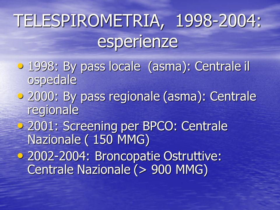 TELESPIROMETRIA, 1998-2004: esperienze