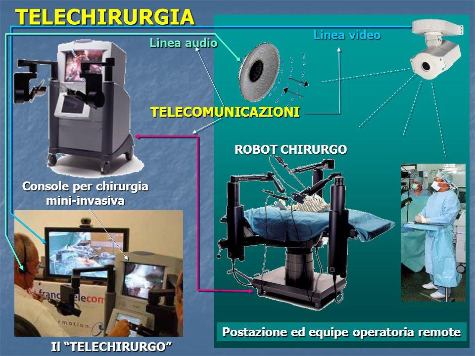 TELECHIRURGIA TELECOMUNICAZIONI Linea video Linea audio ROBOT CHIRURGO