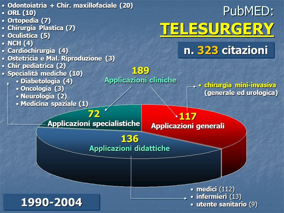 PubMED: TELESURGERY n. 323 citazioni 1990-2004