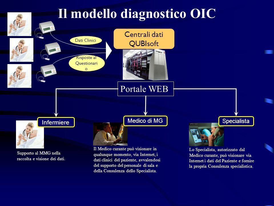 Il modello diagnostico OIC