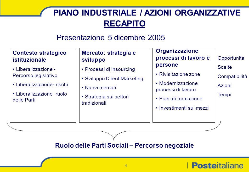 PIANO INDUSTRIALE / AZIONI ORGANIZZATIVE RECAPITO