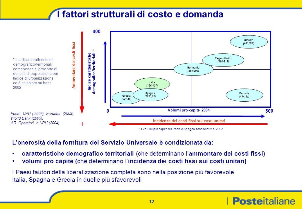 I fattori strutturali di costo e domanda