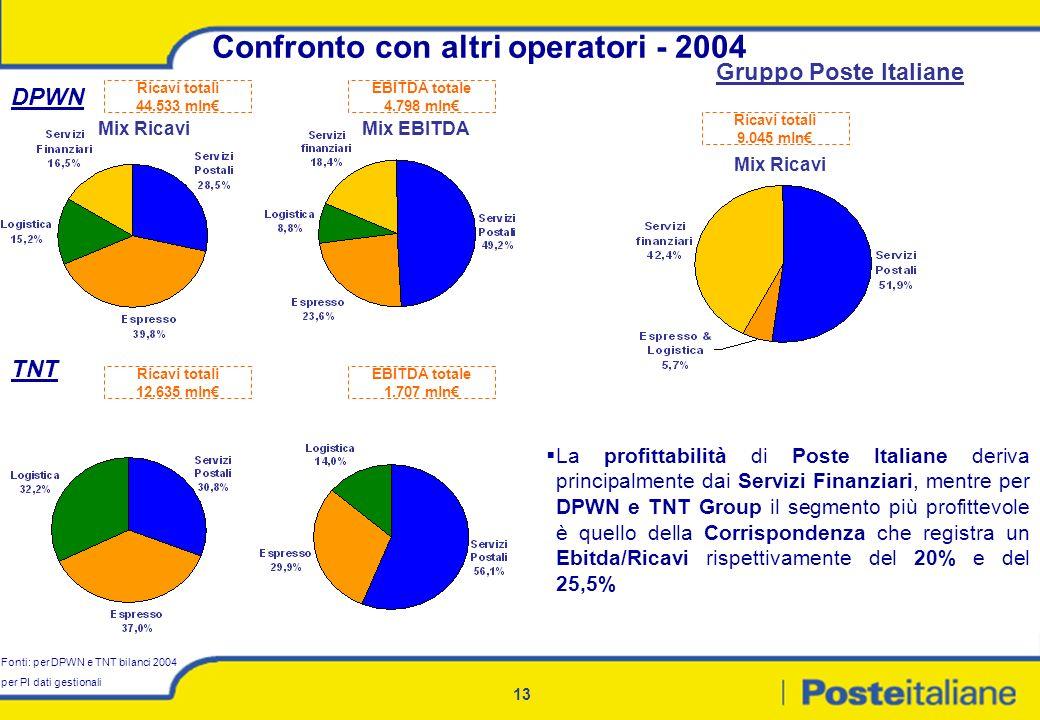 Confronto con altri operatori - 2004