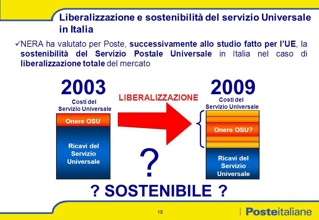 Ricavi del Servizio Universale Ricavi del Servizio Universale