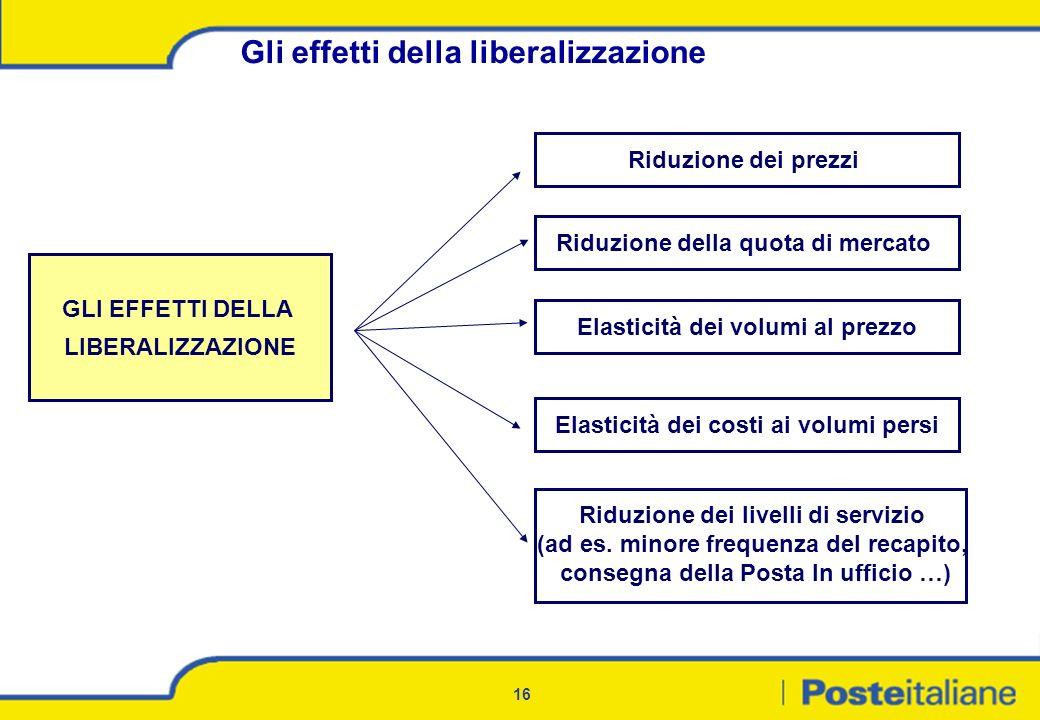 Gli effetti della liberalizzazione