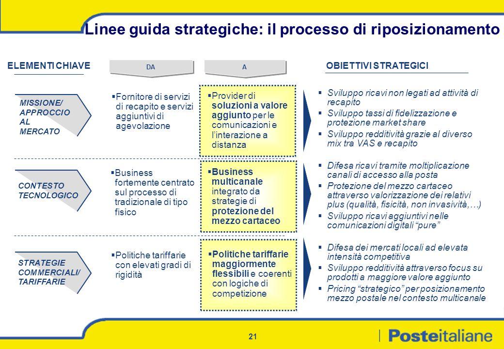 Linee guida strategiche: il processo di riposizionamento