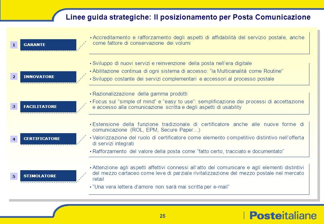 Linee guida strategiche: Il posizionamento per Posta Comunicazione