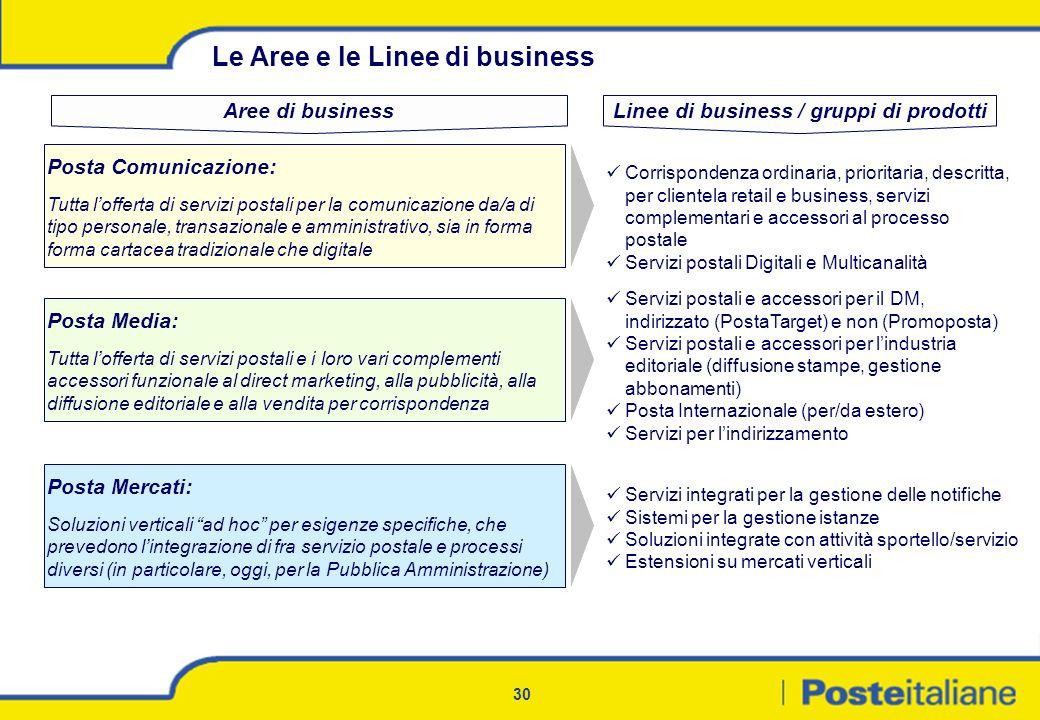 Linee di business / gruppi di prodotti