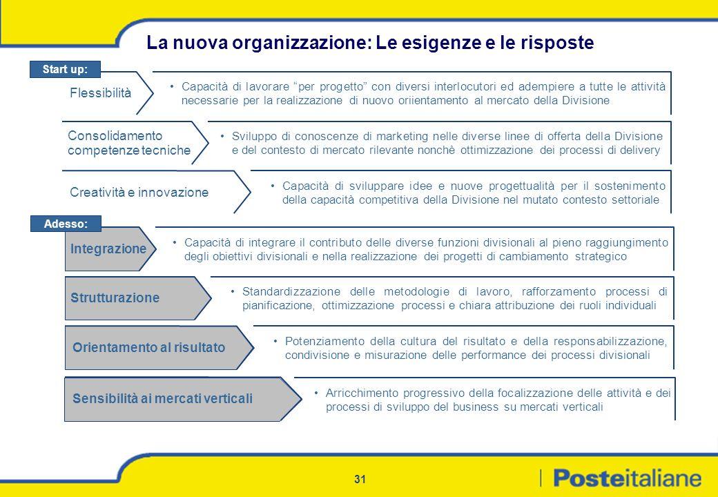 La nuova organizzazione: Le esigenze e le risposte