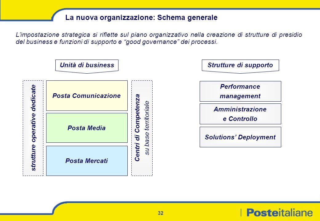 La nuova organizzazione: Schema generale