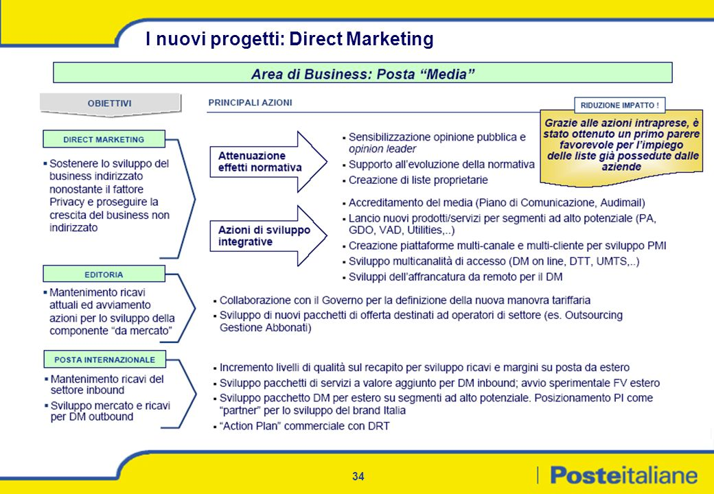 I nuovi progetti: Direct Marketing